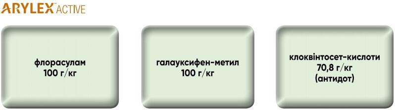 Компоненты гербицида Квелекс 200 ВГ