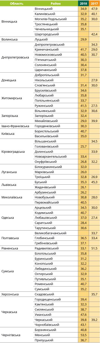 Урожайность подсолнечника Янис Евралис в Украине