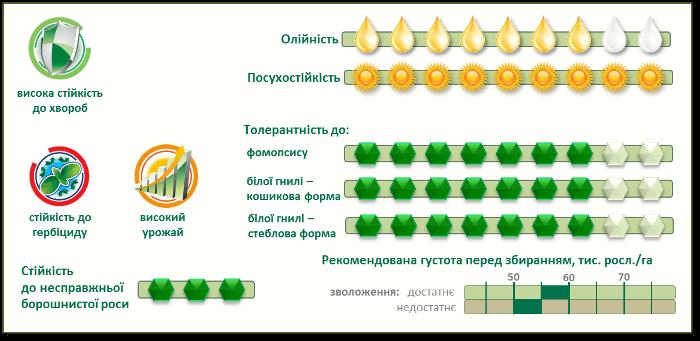 Характеристики подсолнечника Пионер P64НЕ118