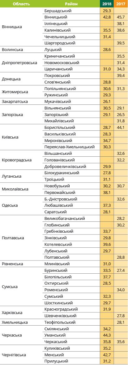 Урожайность подсолнечника Романтик Евралис в Украине